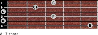 A+7 for guitar on frets 5, 0, 3, 0, 2, 3