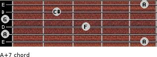 A+7 for guitar on frets 5, 0, 3, 0, 2, 5