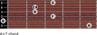 A+7 for guitar on frets 5, 0, 3, 2, 2, 3