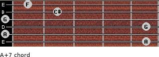 A+7 for guitar on frets 5, 0, 5, 0, 2, 1