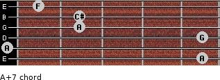 A+7 for guitar on frets 5, 0, 5, 2, 2, 1