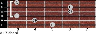 A+7 for guitar on frets 5, 4, 3, 6, 6, 3