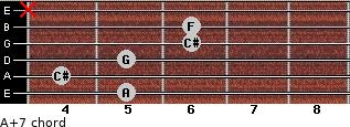 A+7 for guitar on frets 5, 4, 5, 6, 6, x