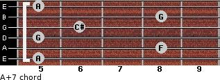 A+7 for guitar on frets 5, 8, 5, 6, 8, 5