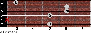 A+7 for guitar on frets 5, x, 5, 6, 6, 3