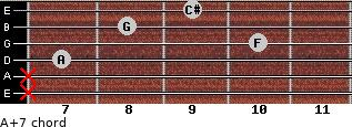 A+7 for guitar on frets x, x, 7, 10, 8, 9