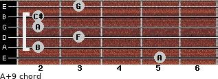 A+9 for guitar on frets 5, 2, 3, 2, 2, 3