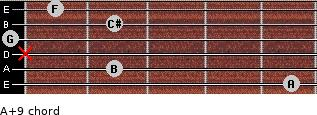A+9 for guitar on frets 5, 2, x, 0, 2, 1