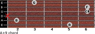 A+9 for guitar on frets 5, 2, x, 6, 6, 3