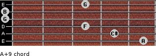 A+9 for guitar on frets 5, 4, 3, 0, 0, 3
