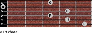 A+9 for guitar on frets 5, 4, 3, 4, 0, 3