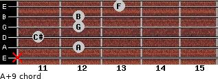 A+9 for guitar on frets x, 12, 11, 12, 12, 13