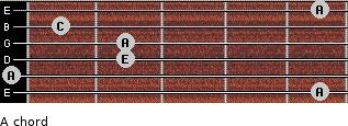 A- for guitar on frets 5, 0, 2, 2, 1, 5