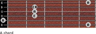 A for guitar on frets 5, 0, 2, 2, 2, 5