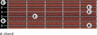 A- for guitar on frets 5, 0, 2, 5, 5, 0