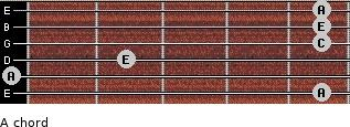A- for guitar on frets 5, 0, 2, 5, 5, 5