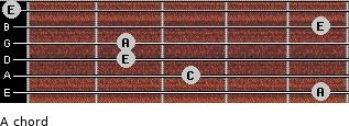 A- for guitar on frets 5, 3, 2, 2, 5, 0