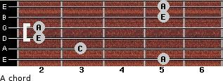 A- for guitar on frets 5, 3, 2, 2, 5, 5
