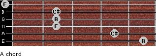 A for guitar on frets 5, 4, 2, 2, 2, 0