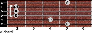 A for guitar on frets 5, 4, 2, 2, 2, 5