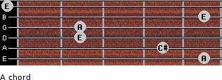 A for guitar on frets 5, 4, 2, 2, 5, 0