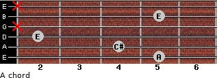A for guitar on frets 5, 4, 2, x, 5, x