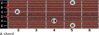 A for guitar on frets 5, 4, x, 2, x, 5