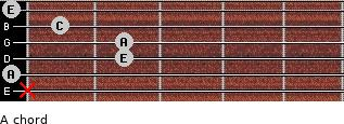 A- for guitar on frets x, 0, 2, 2, 1, 0