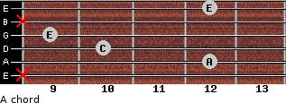 A- for guitar on frets x, 12, 10, 9, x, 12