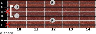 A- for guitar on frets x, 12, 10, x, 10, 12
