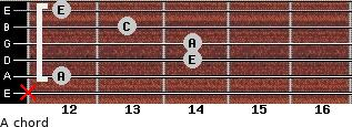 A- for guitar on frets x, 12, 14, 14, 13, 12