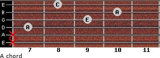 A- for guitar on frets x, x, 7, 9, 10, 8