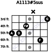 A11/13#5sus for guitar on frets 5, 5, 4, x, 6, 3