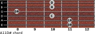 Aº11\D# for guitar on frets 11, 11, 10, 8, 10, 10