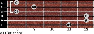 Aº11\D# for guitar on frets 11, 12, 12, 8, 9, 8