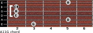 A11/G for guitar on frets 3, 5, 2, 2, 2, 5