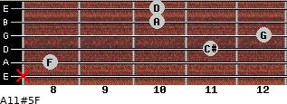 A11#5/F for guitar on frets x, 8, 11, 12, 10, 10