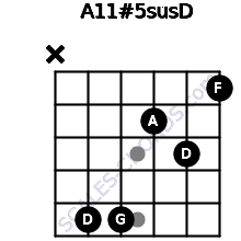 A11#5sus/D for guitar on frets x, 5, 5, 2, 3, 1
