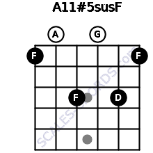 A11#5sus/F for guitar on frets 1, 0, 3, 0, 3, 1