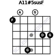 A11#5sus/F for guitar on frets 1, 0, 5, 0, 3, 3