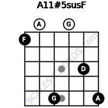 A11#5sus/F for guitar on frets 1, 0, 5, 0, 3, 5