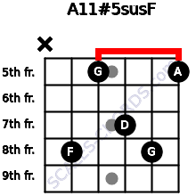 A11#5sus/F for guitar on frets x, 8, 5, 7, 8, 5
