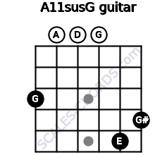 A11sus\G for guitar on frets 3, 0, 0, 0, 5, 4