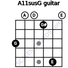 A11sus\G for guitar on frets 3, 0, 0, 1, 5, 0