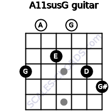 A11sus\G for guitar on frets 3, 0, 2, 0, 3, 4