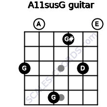 A11sus\G for guitar on frets 3, 0, 5, 1, 3, 0