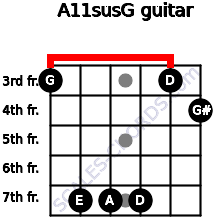 A11sus\G for guitar on frets 3, 7, 7, 7, 3, 4