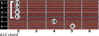 A13 for guitar on frets 5, 4, 2, 2, 2, 2