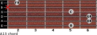Aº13 for guitar on frets 5, 6, 6, 5, x, 2