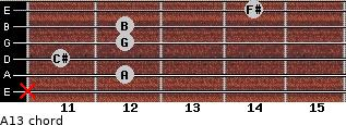 A13 for guitar on frets x, 12, 11, 12, 12, 14